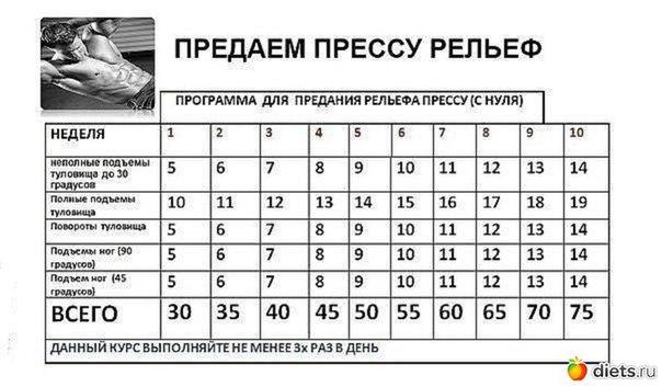 Как накачать пресс девушке в домашних условиях за 2 недели - OndoShop.ru